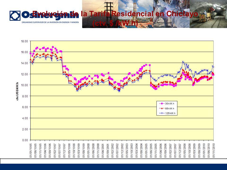 Evoluci ó n de la Tarifa Residencial en Chiclayo (ctv. $ /kW.h)