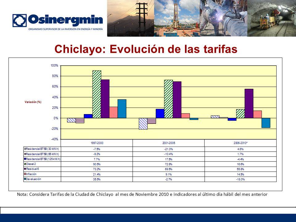 Chiclayo: Evolución de las tarifas Nota: Considera Tarifas de la Ciudad de Chiclayo al mes de Noviembre 2010 e indicadores al último día hábil del mes anterior