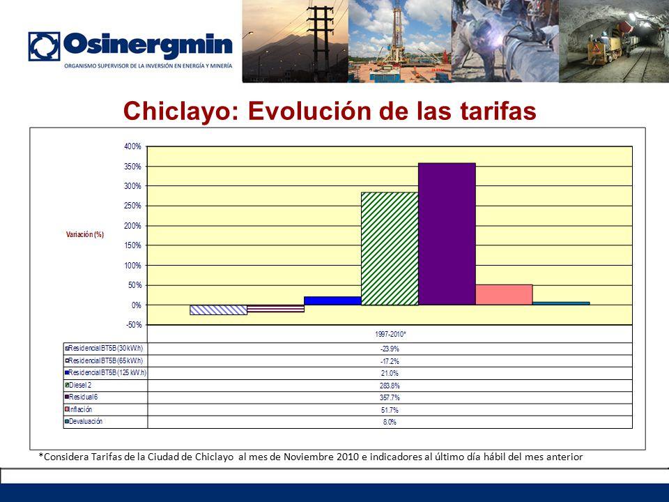 Nota: *Considera Tarifas de la Ciudad de Chiclayo al mes de Noviembre 2010 e indicadores al último día hábil del mes anterior Chiclayo: Evolución de las tarifas