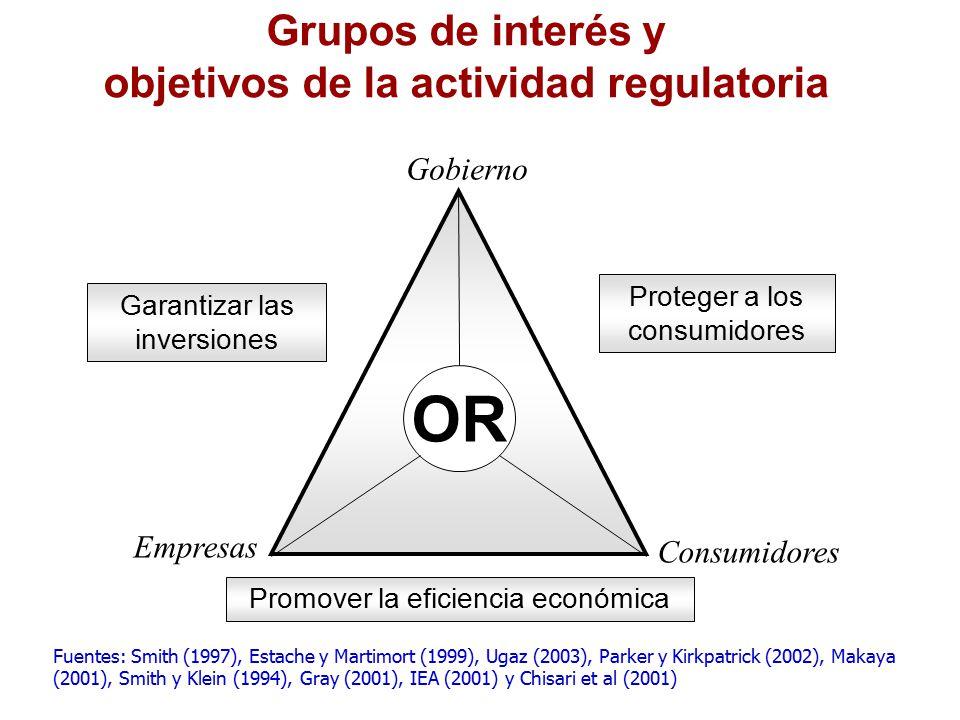Grupos de interés y objetivos de la actividad regulatoria Fuentes: Smith (1997), Estache y Martimort (1999), Ugaz (2003), Parker y Kirkpatrick (2002), Makaya (2001), Smith y Klein (1994), Gray (2001), IEA (2001) y Chisari et al (2001) Garantizar las inversiones Proteger a los consumidores Promover la eficiencia económica OR Gobierno Consumidores Empresas