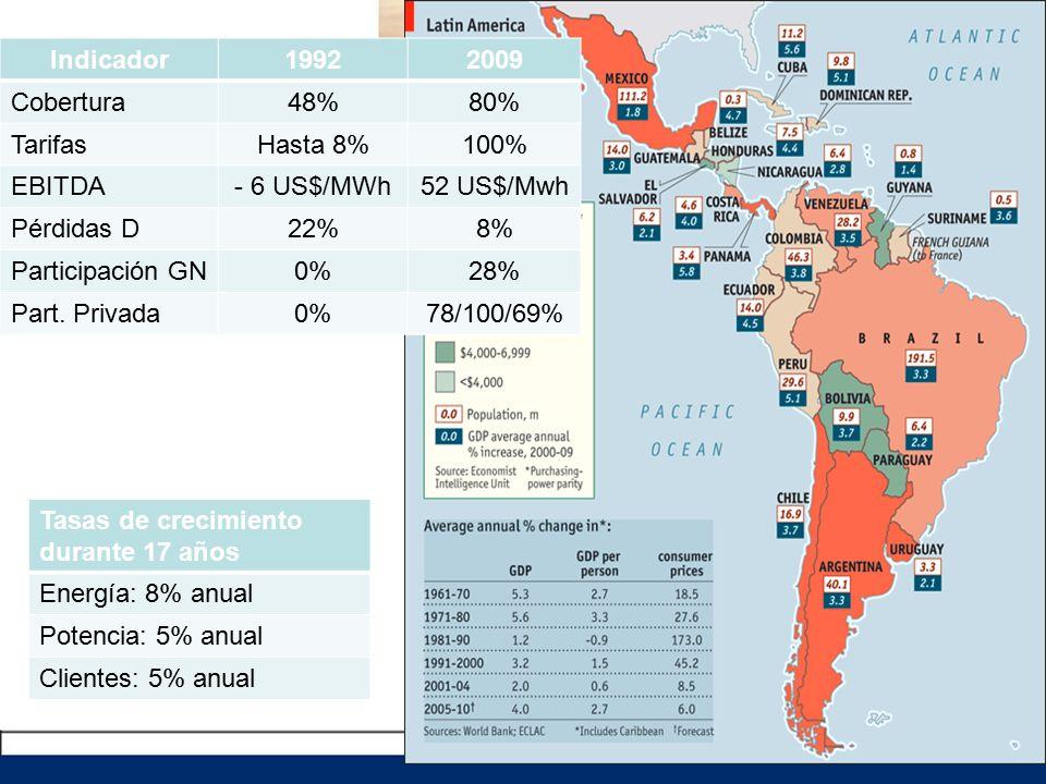 Indicador19922009 Cobertura48%80% TarifasHasta 8%100% EBITDA- 6 US$/MWh52 US$/Mwh Pérdidas D22%8% Participación GN0%28% Part.