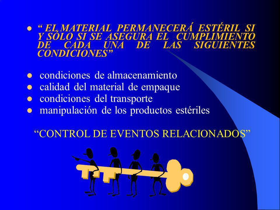 EL MATERIAL PERMANECERÁ ESTÉRIL SI Y SÓLO SI SE ASEGURA EL CUMPLIMIENTO DE CADA UNA DE LAS SIGUIENTES CONDICIONES EL MATERIAL PERMANECERÁ ESTÉRIL SI Y SÓLO SI SE ASEGURA EL CUMPLIMIENTO DE CADA UNA DE LAS SIGUIENTES CONDICIONES condiciones de almacenamiento calidad del material de empaque condiciones del transporte manipulación de los productos estériles CONTROL DE EVENTOS RELACIONADOS