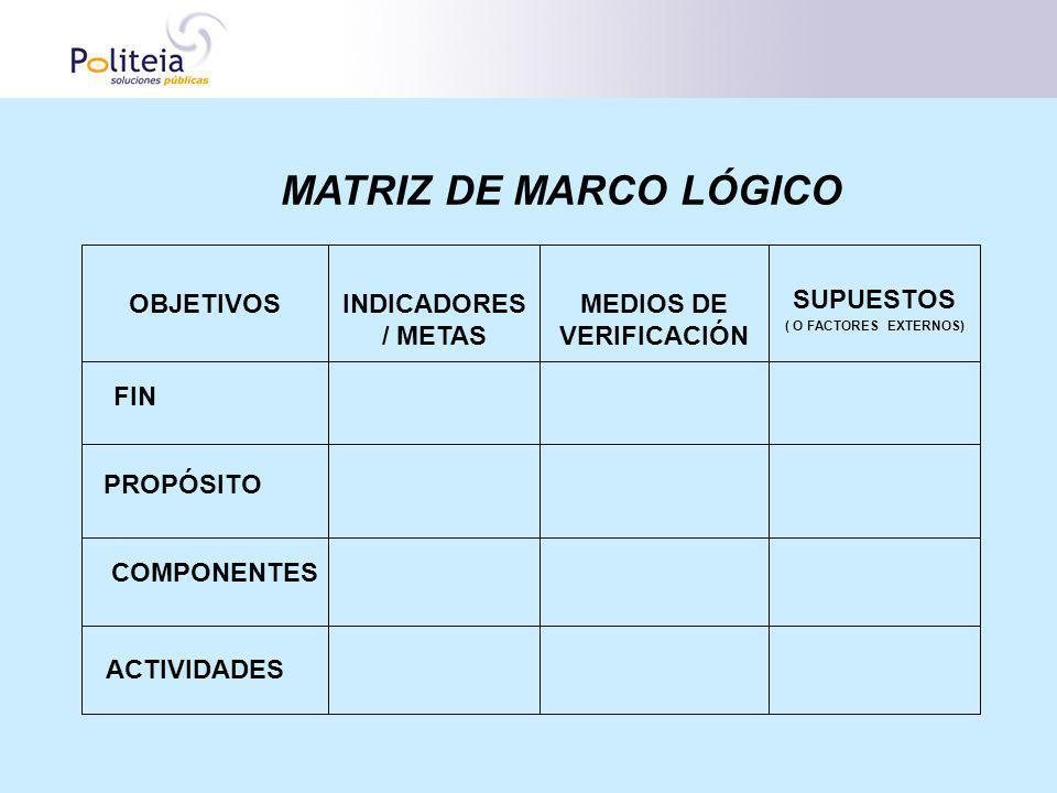 MATRIZ DE MARCO LÓGICO OBJETIVOS PROPÓSITO COMPONENTES ACTIVIDADES FIN INDICADORES / METAS MEDIOS DE VERIFICACIÓN SUPUESTOS ( O FACTORES EXTERNOS)