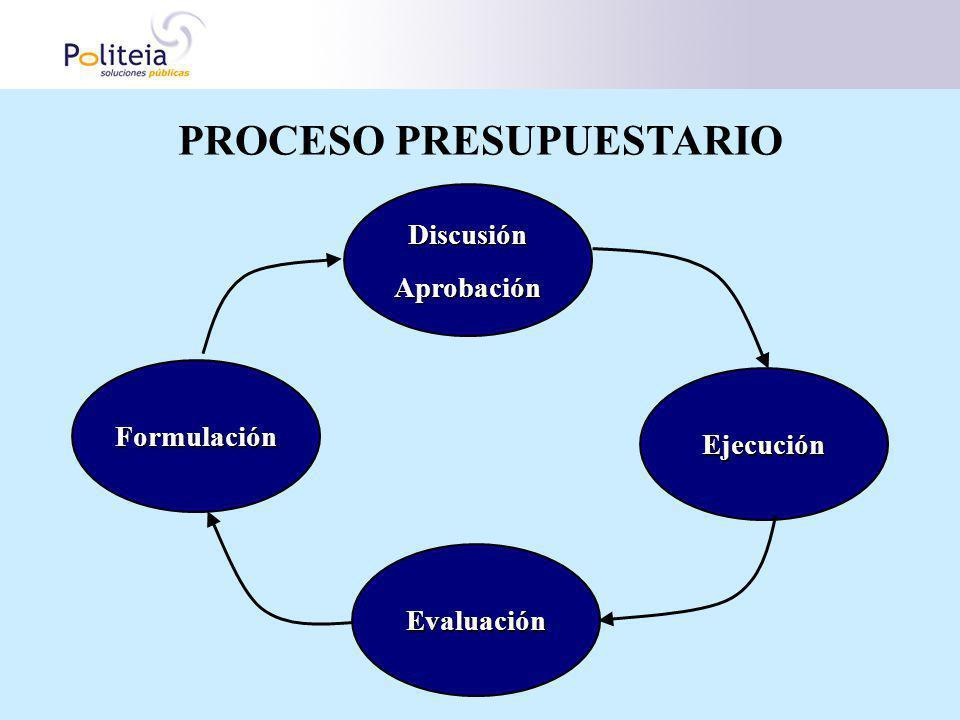 DiscusiónAprobación Ejecución Evaluación Formulación PROCESO PRESUPUESTARIO
