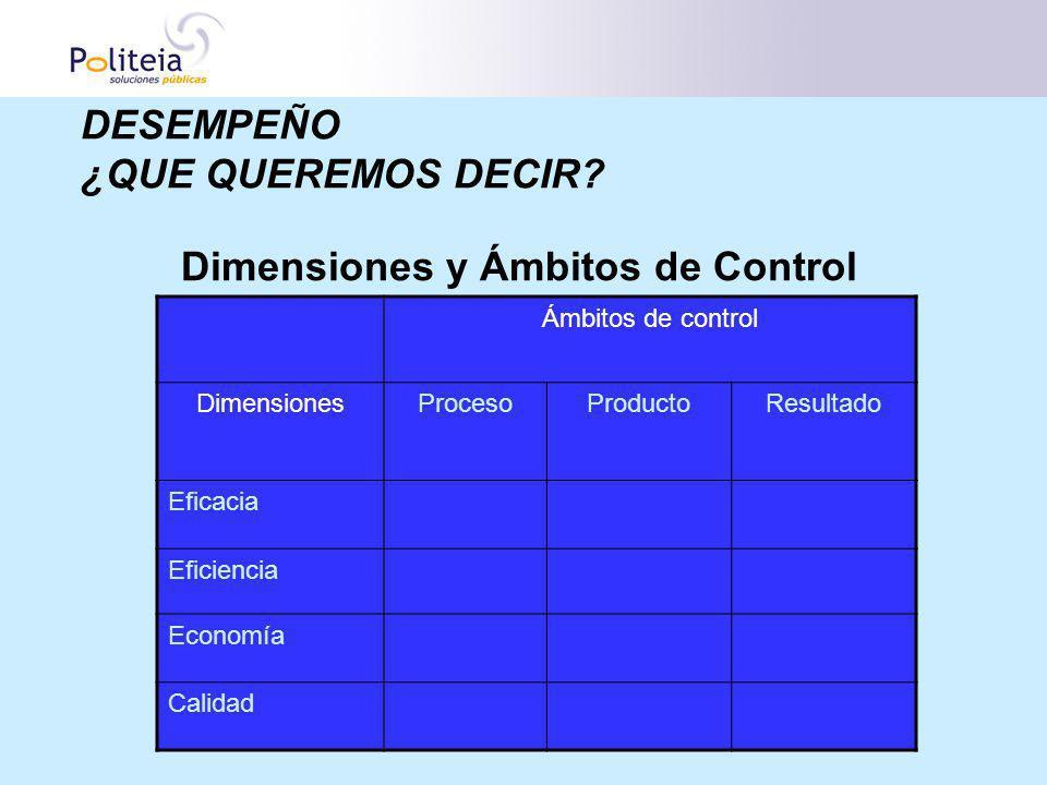 Dimensiones y Ámbitos de Control DESEMPEÑO ¿QUE QUEREMOS DECIR? Ámbitos de control DimensionesProcesoProductoResultado Eficacia Eficiencia Economía Ca