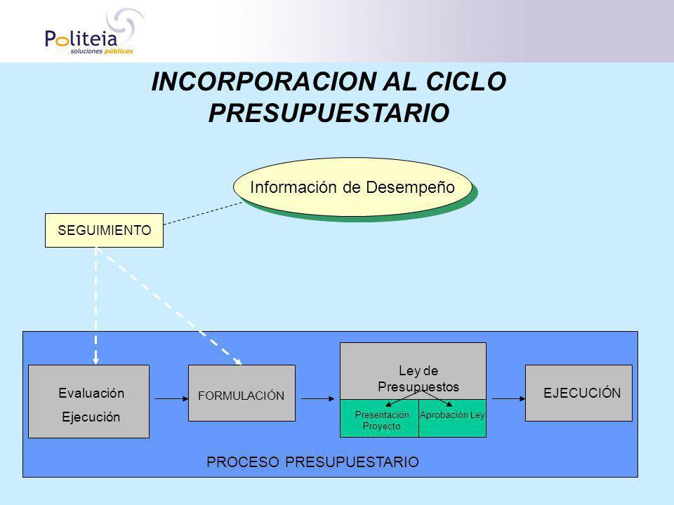 INCORPORACION AL CICLO PRESUPUESTARIO Información de Desempeño Evaluación Ejecución FORMULACIÓN PROCESO PRESUPUESTARIO Ley de Presupuestos Presentació