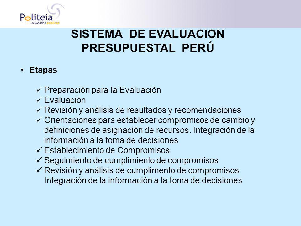 Etapas Preparación para la Evaluación Evaluación Revisión y análisis de resultados y recomendaciones Orientaciones para establecer compromisos de camb