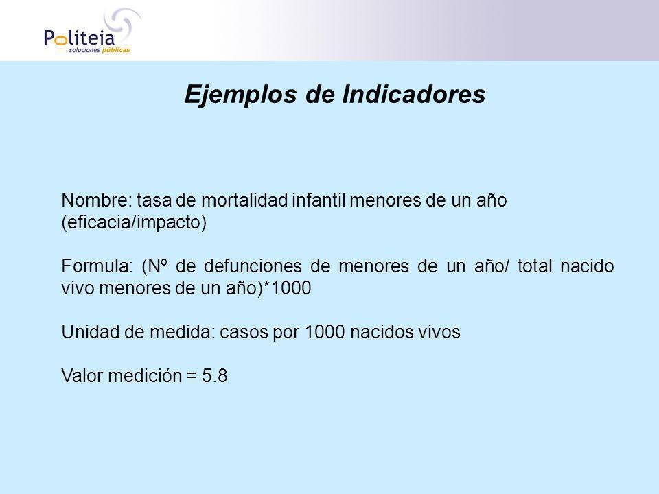 Ejemplos de Indicadores Nombre: tasa de mortalidad infantil menores de un año (eficacia/impacto) Formula: (Nº de defunciones de menores de un año/ tot