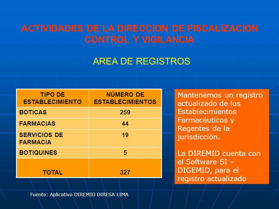 ACTIVIDADES DE LA DIRECCION DE FISCALIZACION CONTROL Y VIGILANCIA TIPO DE ESTABLECIMIENTO NÚMERO DE ESTABLECIMIENTOS BOTICAS259 FARMACIAS44 SERVICIOS DE FARMACIA 19 BOTIQUINES5 TOTAL327 Fuente: Aplicativo DIREMID DIRESA LIMA AREA DE REGISTROS Mantenemos un registro actualizado de los Establecimientos Farmacéuticos y Regentes de la jurisdicción.
