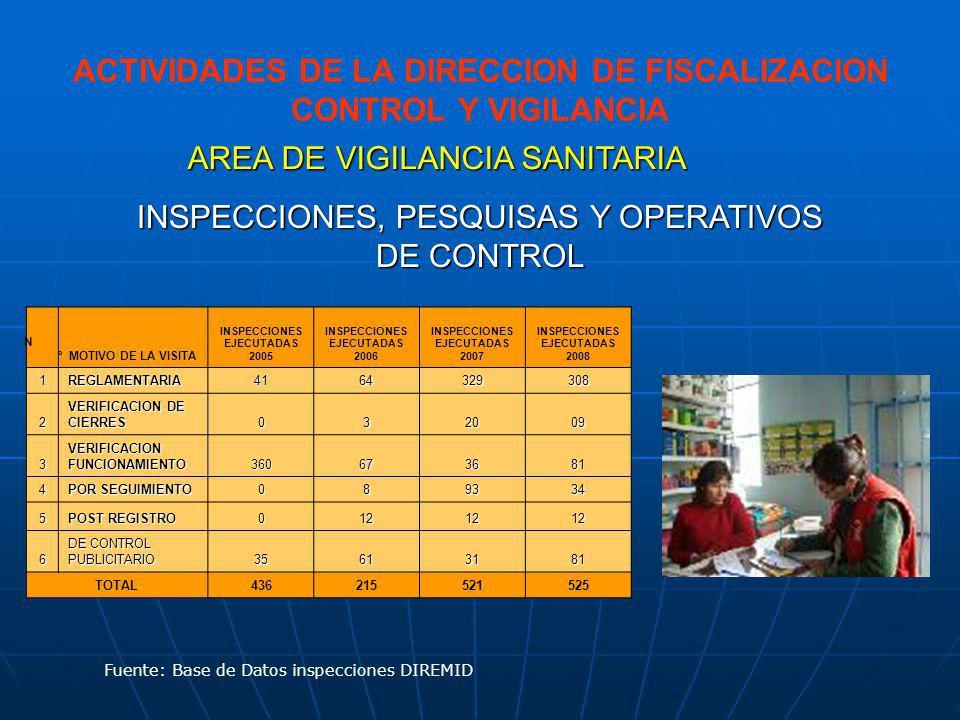 OPERATIVOS DE CONTROL ACCIONES CONJUNTAS CON LOS GRUPOS TECNICOS MULTISECTORIALES (CONTRAFALME) PROVINCIALES En el presente año se ha ejecutado 19 Operativos de control a Establecimientos Farmacéuticos y no Farmacéuticos con la participación conjunta del Ministerio Público, Municipalidades, Policía Nacional del Perú), en Huacho, Huaura, Mala, Sayán, Andahuasi, San Vicente de Cañete, Huaral, Oyón, Cajatambo, etc.