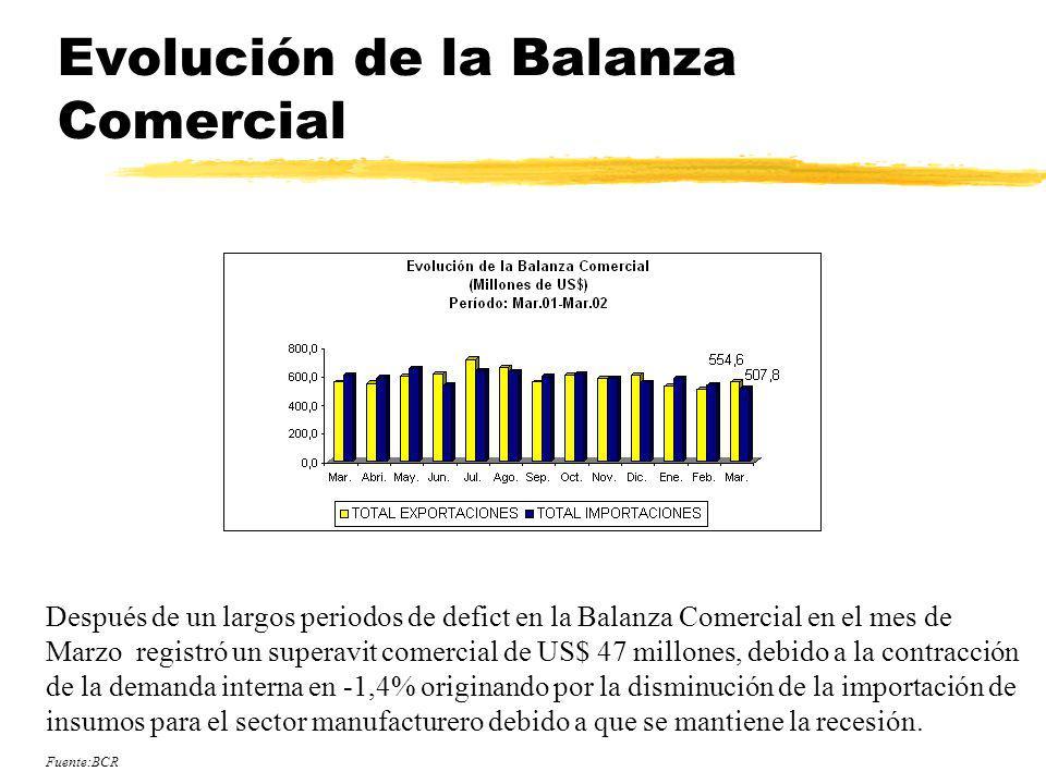 Evolución de la Balanza Comercial Después de un largos periodos de defict en la Balanza Comercial en el mes de Marzo registró un superavit comercial d