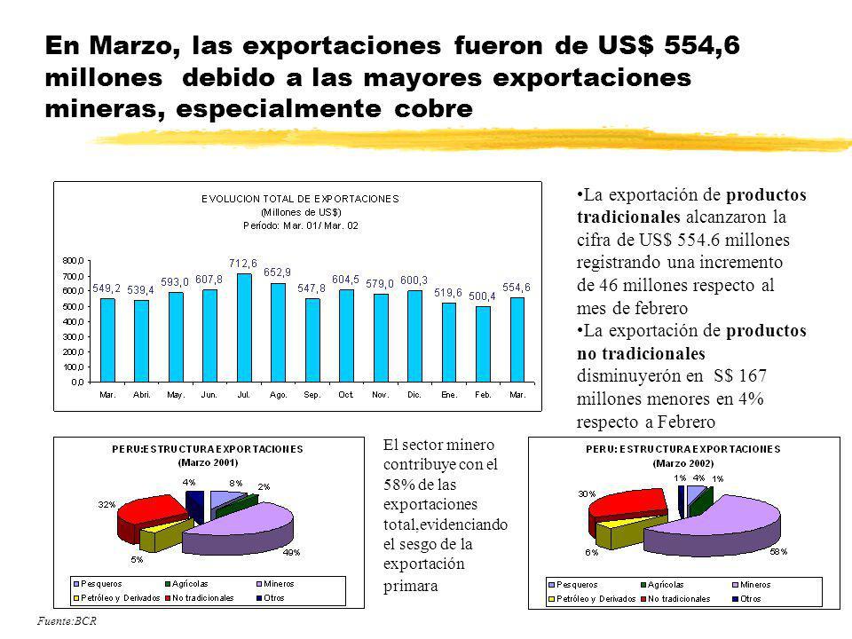 En Marzo, las exportaciones fueron de US$ 554,6 millones debido a las mayores exportaciones mineras, especialmente cobre El sector minero contribuye c