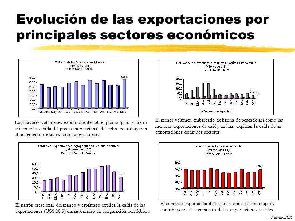 Evolución de las exportaciones por principales sectores económicos Los mayores volúmenes exportados de cobre, plomo, plata y hierro así como la subida