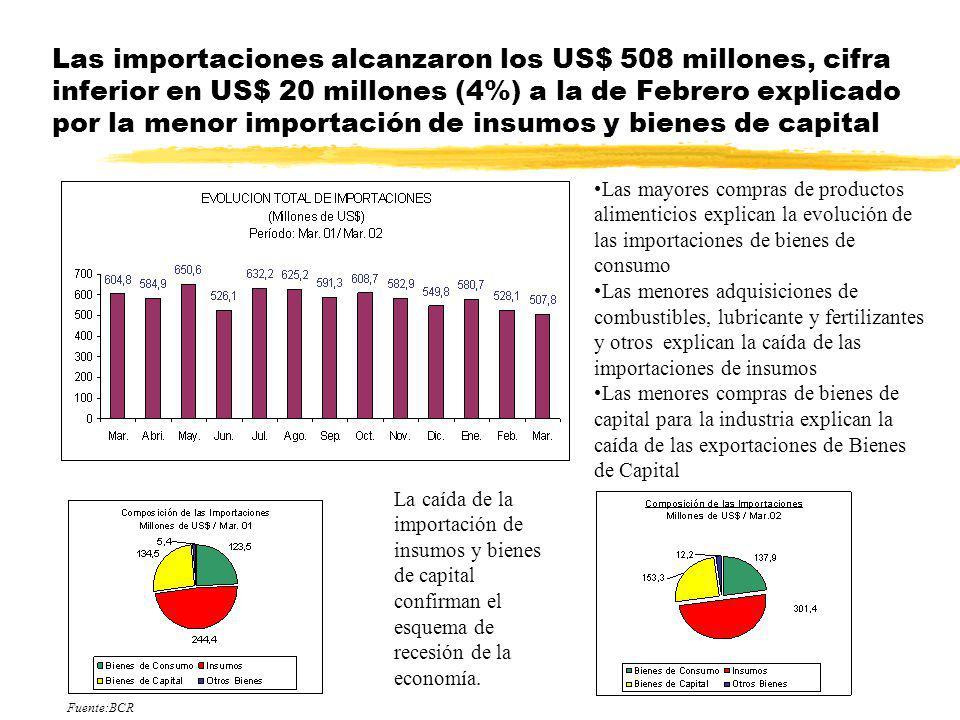 Las importaciones alcanzaron los US$ 508 millones, cifra inferior en US$ 20 millones (4%) a la de Febrero explicado por la menor importación de insumo