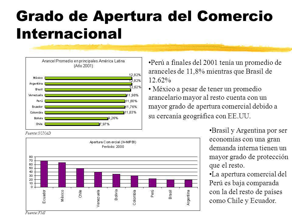 Grado de Apertura del Comercio Internacional Perú a finales del 2001 tenía un promedio de aranceles de 11,8% mientras que Brasil de 12.62% México a pe