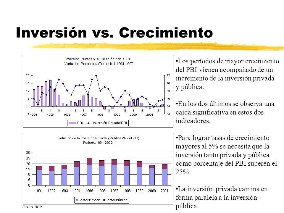 Inversión vs. Crecimiento Los períodos de mayor crecimiento del PBI vienen acompañado de un incremento de la inversión privada y pública. En los dos ú