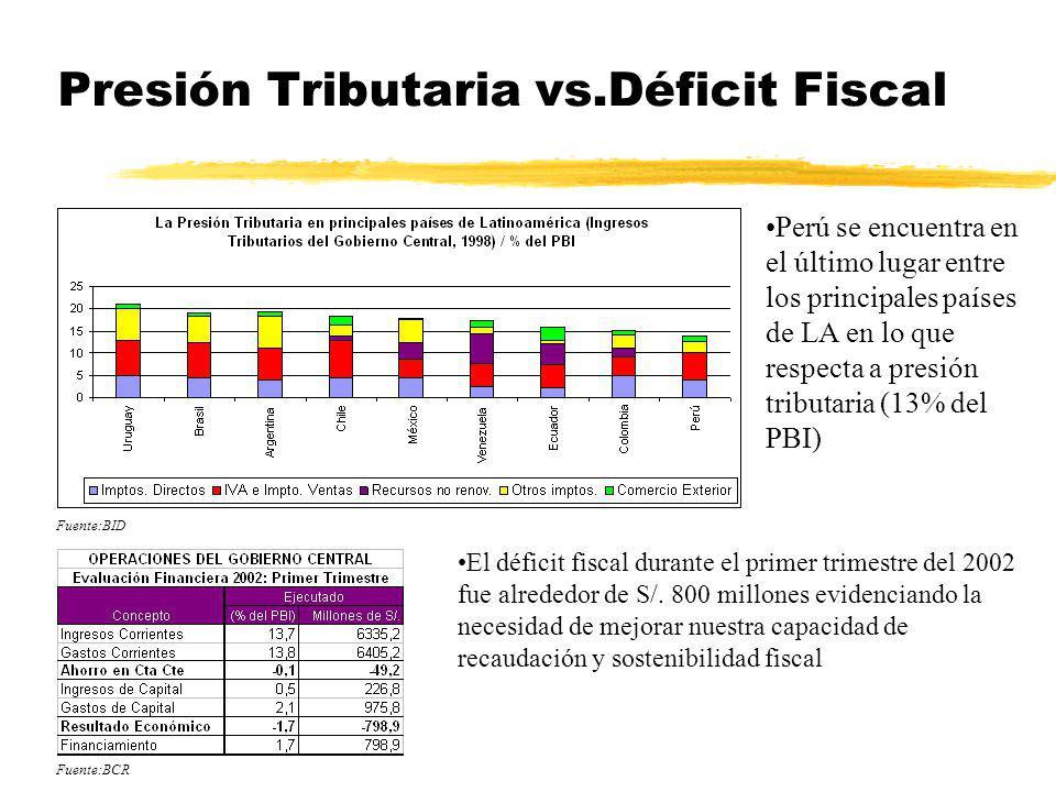 Presión Tributaria vs.Déficit Fiscal El déficit fiscal durante el primer trimestre del 2002 fue alrededor de S/. 800 millones evidenciando la necesida