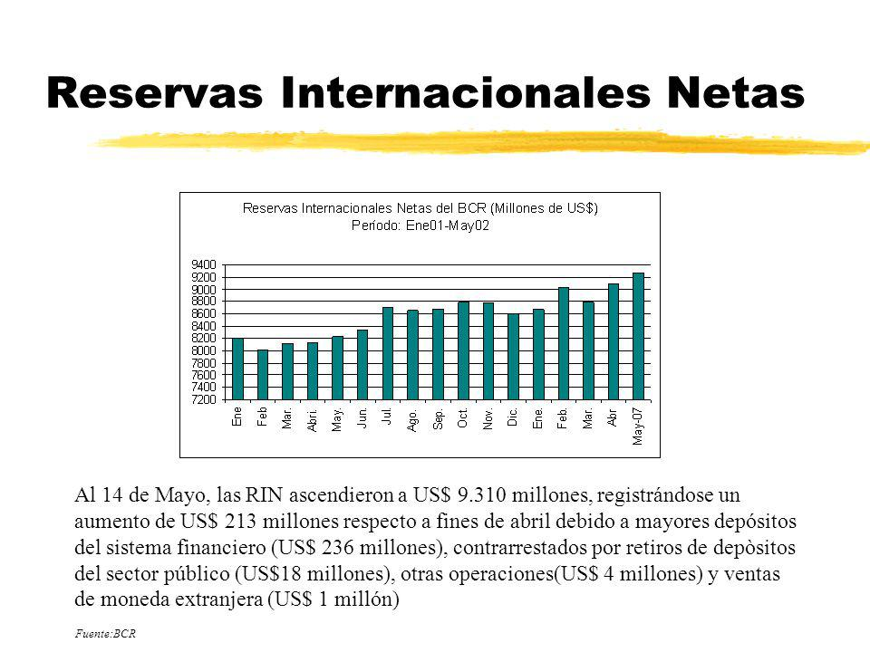 Reservas Internacionales Netas Al 14 de Mayo, las RIN ascendieron a US$ 9.310 millones, registrándose un aumento de US$ 213 millones respecto a fines