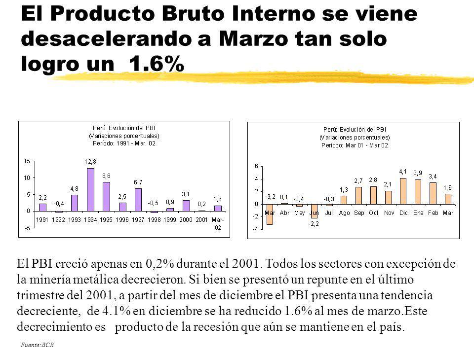 El Producto Bruto Interno se viene desacelerando a Marzo tan solo logro un 1.6% El PBI creció apenas en 0,2% durante el 2001. Todos los sectores con e