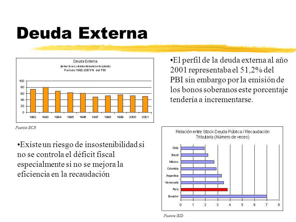 Deuda Externa Existe un riesgo de insostenibilidad si no se controla el déficit fiscal especialmente si no se mejora la eficiencia en la recaudación E