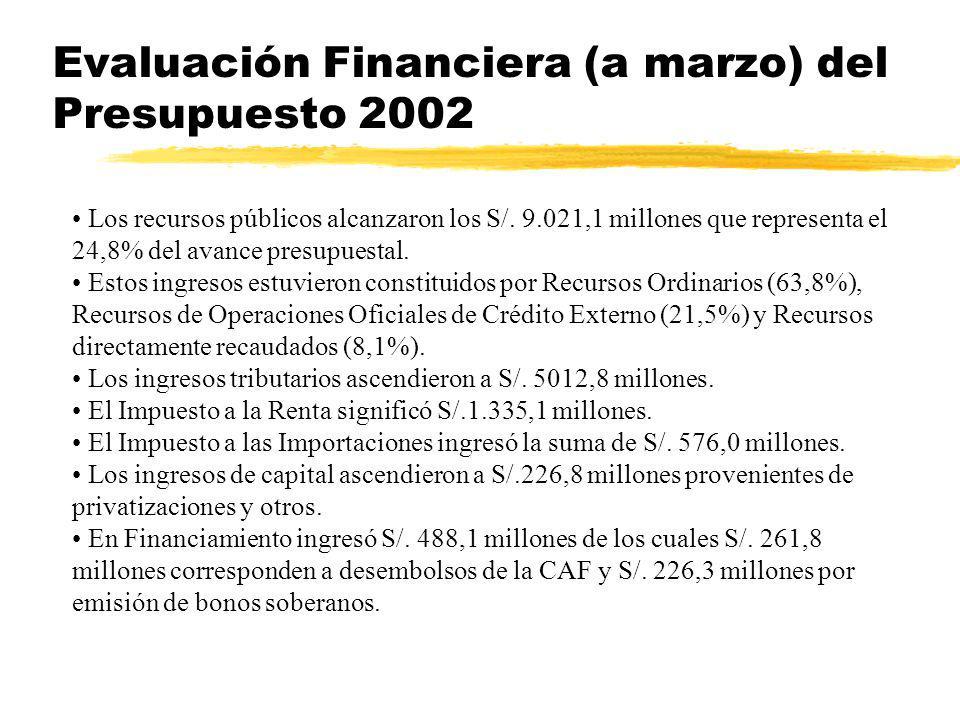 Evaluación Financiera (a marzo) del Presupuesto 2002 Los recursos públicos alcanzaron los S/. 9.021,1 millones que representa el 24,8% del avance pres