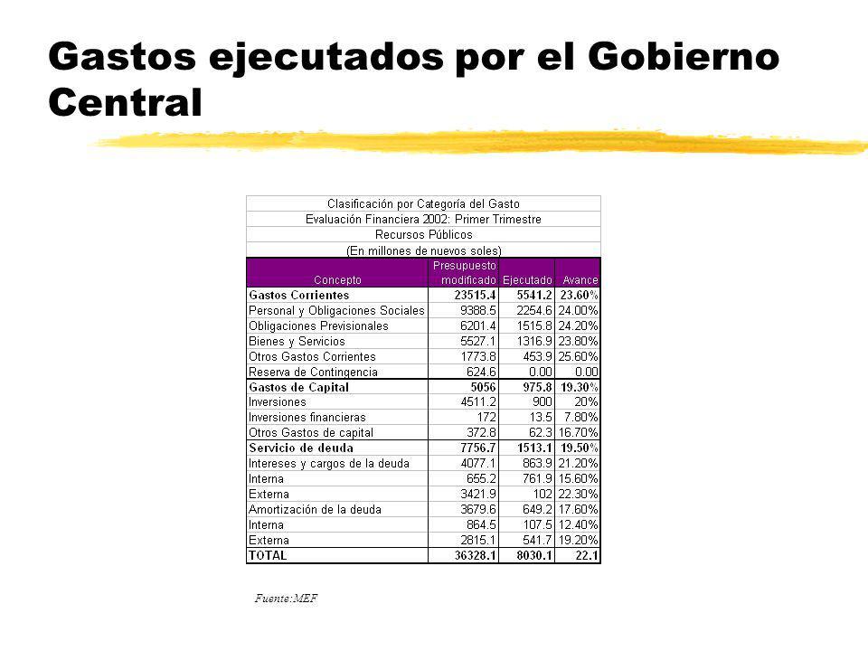 Gastos ejecutados por el Gobierno Central Fuente:MEF