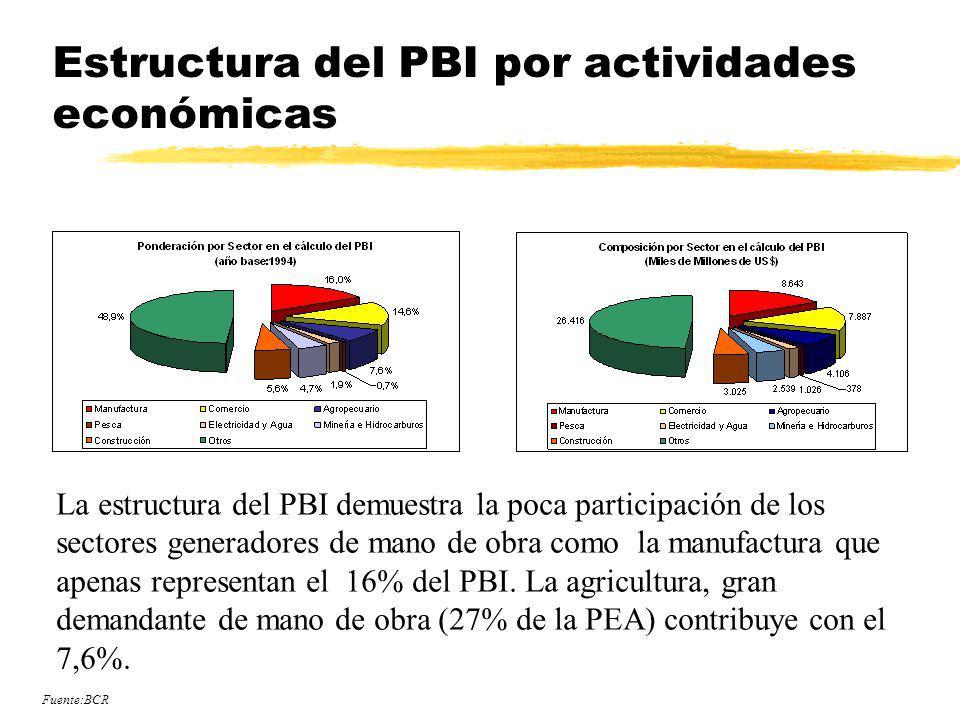 Estructura del PBI por actividades económicas La estructura del PBI demuestra la poca participación de los sectores generadores de mano de obra como l