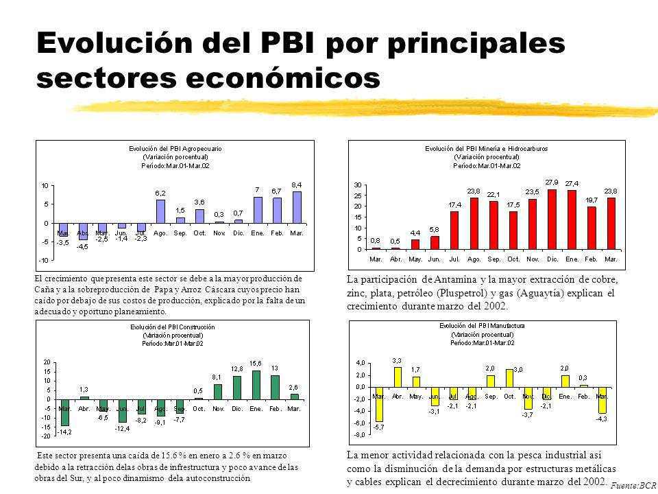 Evolución del PBI por principales sectores económicos El crecimiento que presenta este sector se debe a la mayor producción de Caña y a la sobreproduc