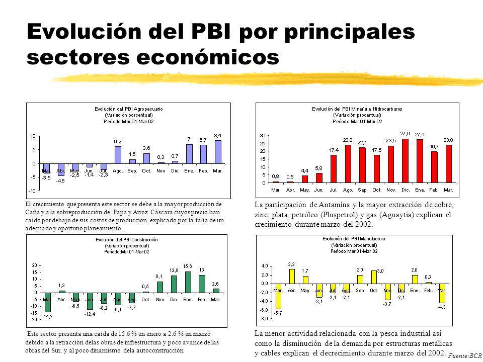 Indices de Empleo La PEA en Perú es de aprox.
