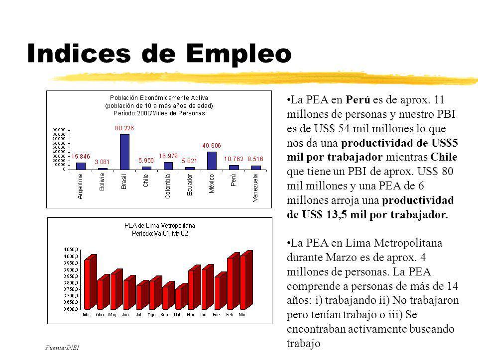 Indices de Empleo La PEA en Perú es de aprox. 11 millones de personas y nuestro PBI es de US$ 54 mil millones lo que nos da una productividad de US$5