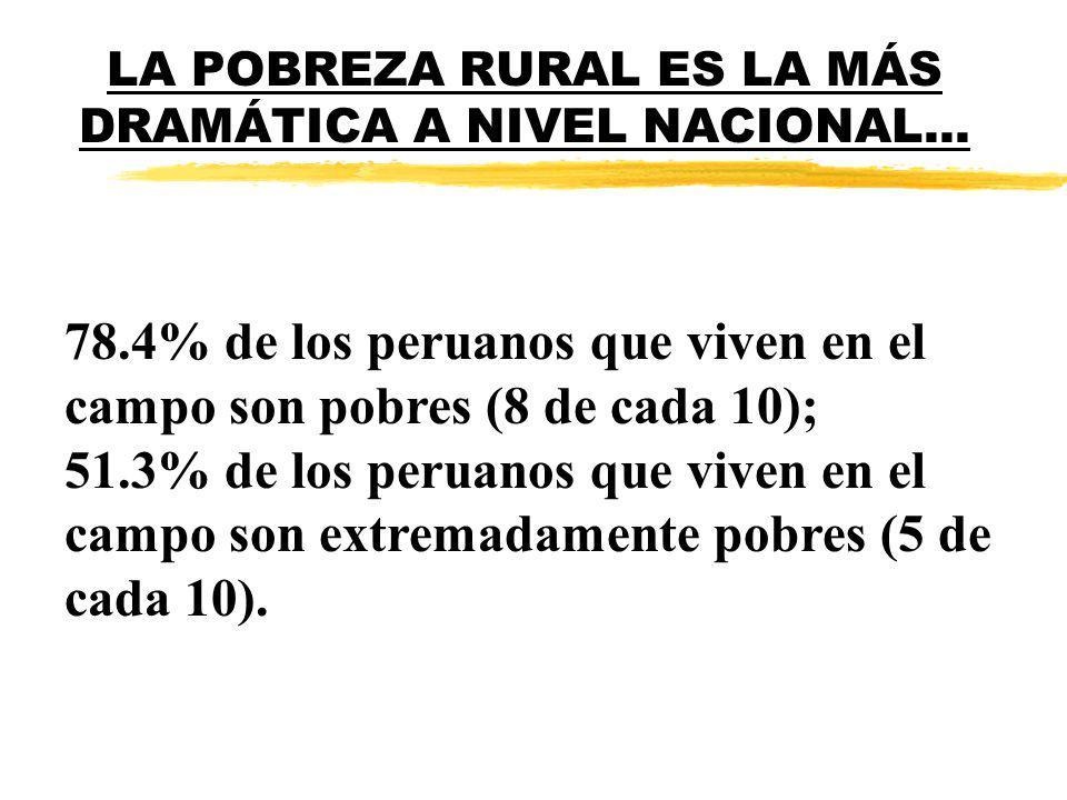 LA POBREZA RURAL ES LA MÁS DRAMÁTICA A NIVEL NACIONAL... 78.4% de los peruanos que viven en el campo son pobres (8 de cada 10); 51.3% de los peruanos