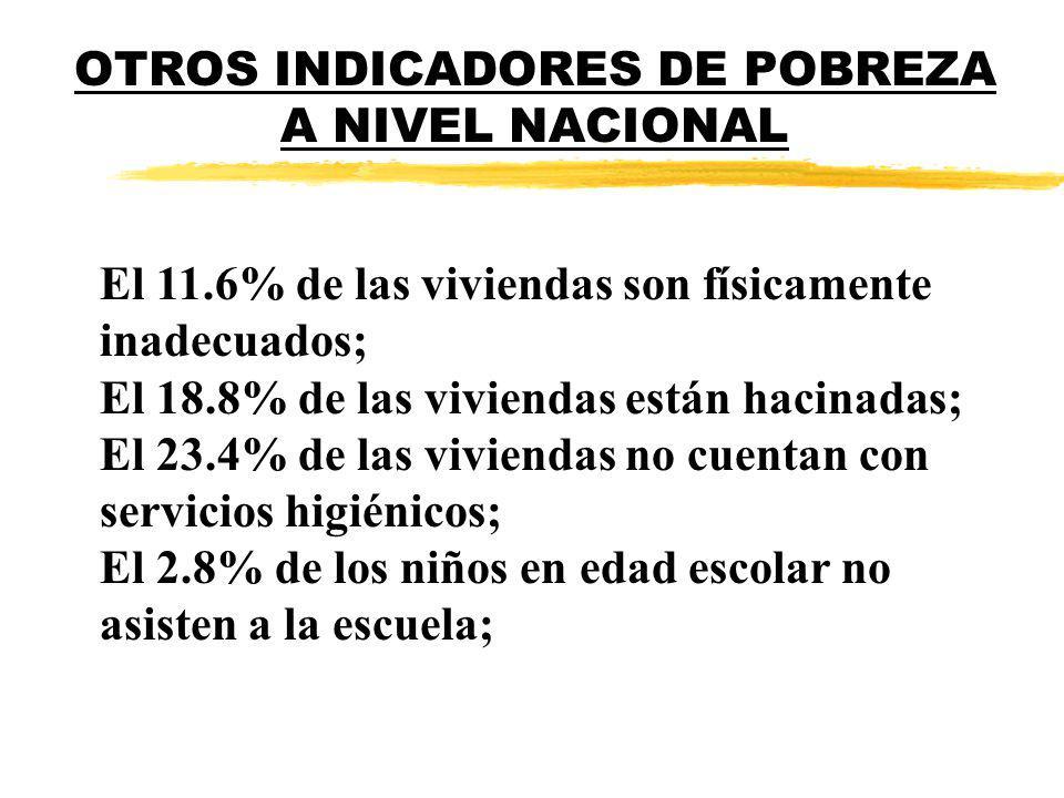 OTROS INDICADORES DE POBREZA A NIVEL NACIONAL El 11.6% de las viviendas son físicamente inadecuados; El 18.8% de las viviendas están hacinadas; El 23.