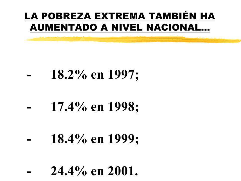 LA POBREZA EXTREMA TAMBIÉN HA AUMENTADO A NIVEL NACIONAL... -18.2% en 1997; -17.4% en 1998; -18.4% en 1999; -24.4% en 2001.