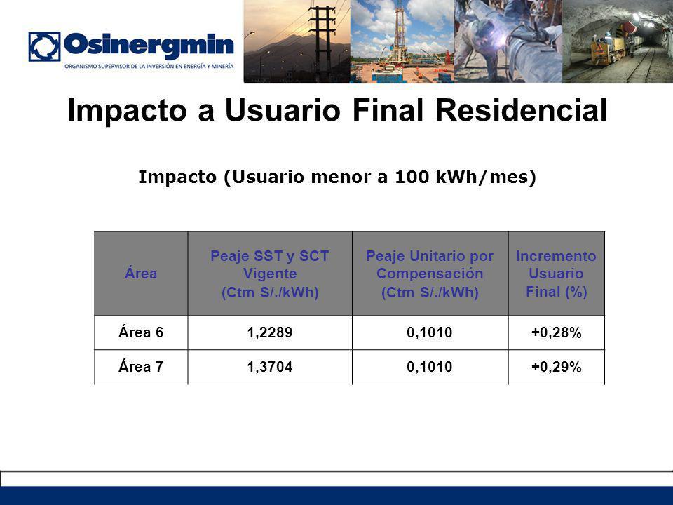 Impacto a Usuario Final Residencial Impacto (Usuario menor a 100 kWh/mes) Área Peaje SST y SCT Vigente (Ctm S/./kWh) Peaje Unitario por Compensación (