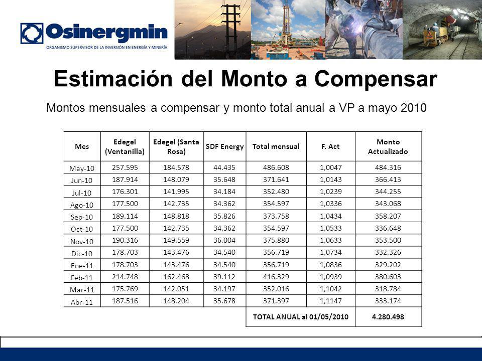 Estimación del Monto a Compensar Mes Edegel (Ventanilla) Edegel (Santa Rosa) SDF EnergyTotal mensualF. Act Monto Actualizado May-10 257.595184.57844.4