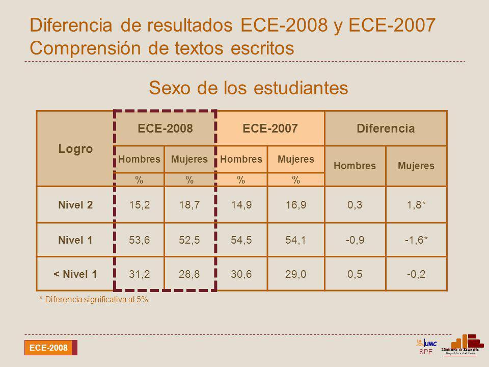 SPE Ministerio de Educación República del Perú ECE-2008 Diferencia de resultados ECE-2008 y ECE-2007 Comprensión de textos escritos Sexo de los estudi