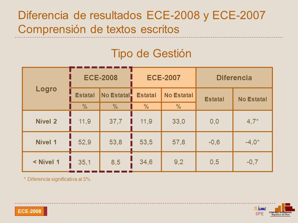 SPE Ministerio de Educación República del Perú ECE-2008 Diferencia de resultados ECE-2008 y ECE-2007 Comprensión de textos escritos Logro ECE-2008ECE-