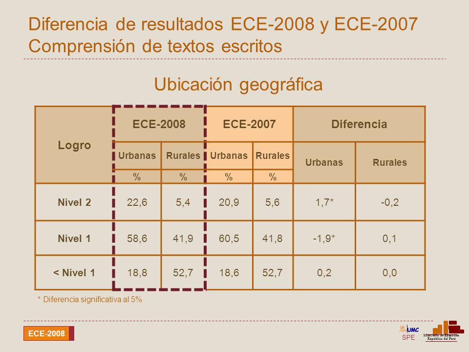 SPE Ministerio de Educación República del Perú ECE-2008 Diferencia de resultados ECE-2008 y ECE-2007 Comprensión de textos escritos Ubicación geográfi