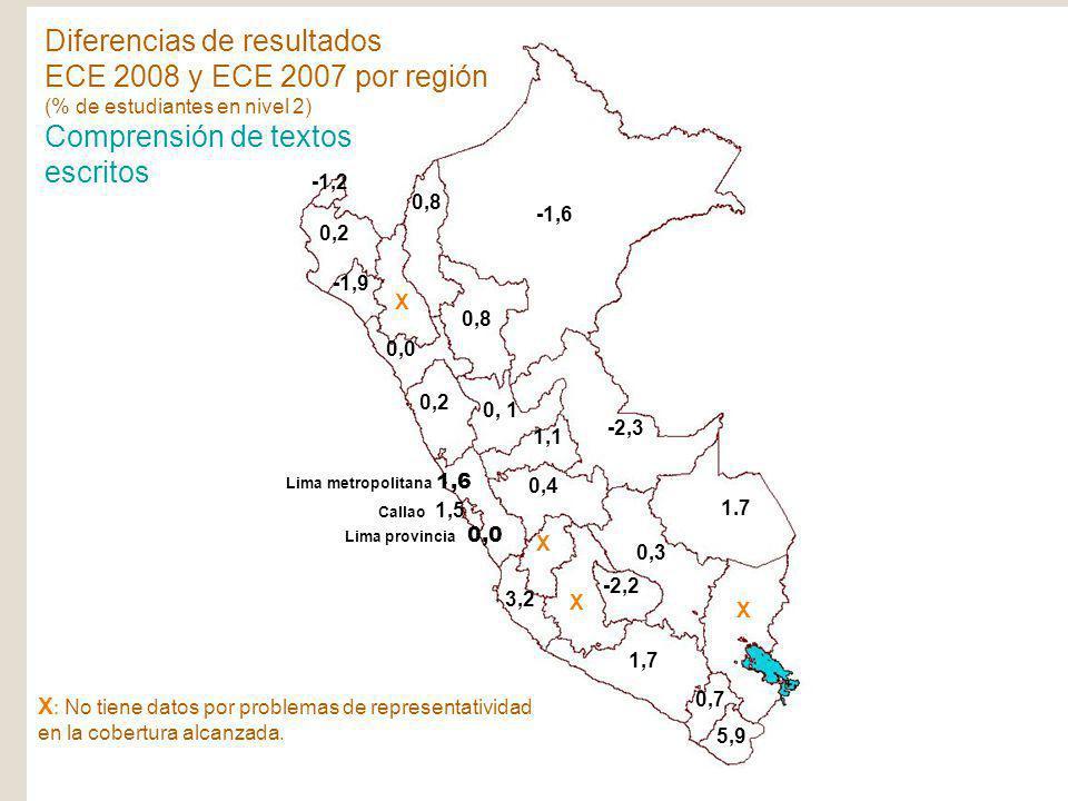SPE Ministerio de Educación República del Perú ECE-2008 X : No tiene datos por problemas de representatividad en la cobertura alcanzada. -1,6 -2,3 1.7