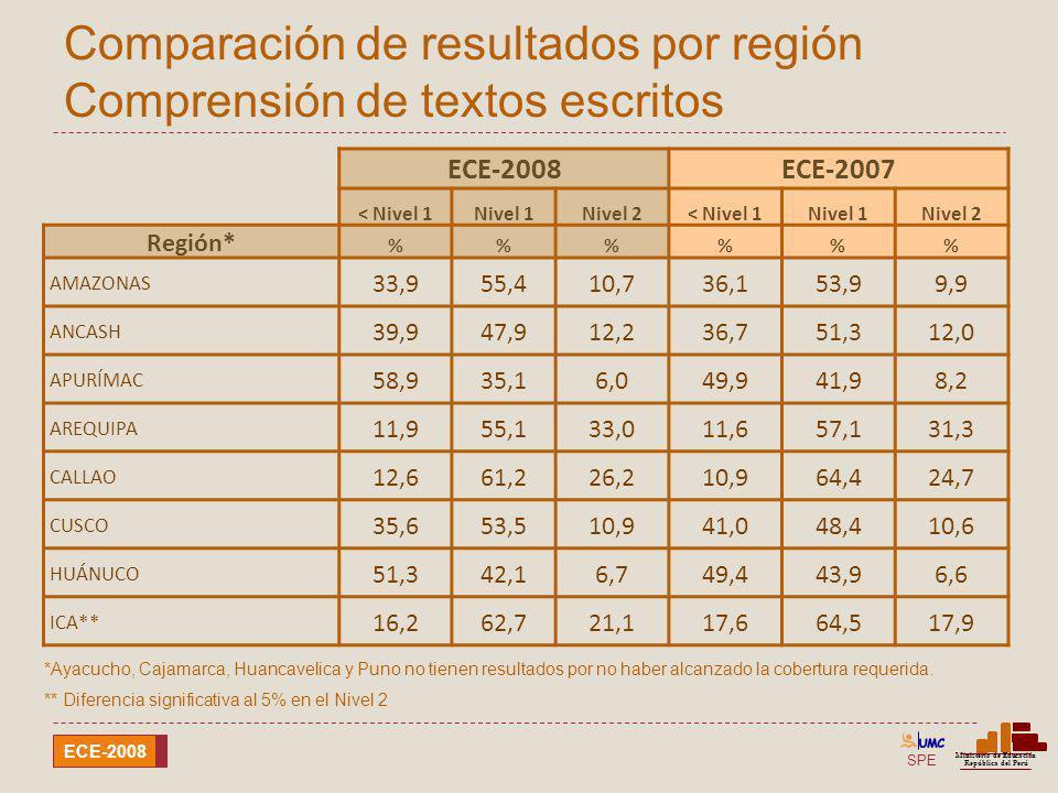 SPE Ministerio de Educación República del Perú ECE-2008 Comparación de resultados por región Comprensión de textos escritos ECE-2008ECE-2007 < Nivel 1