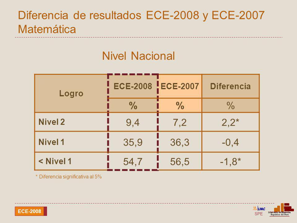 SPE Ministerio de Educación República del Perú ECE-2008 Diferencia de resultados ECE-2008 y ECE-2007 Matemática Logro ECE-2008ECE-2007Diferencia %% Ni