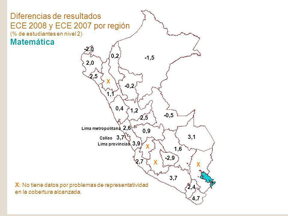 SPE Ministerio de Educación República del Perú ECE-2008 -1,5 -0,5 3,1 2,0 2,5 X 2,7 4,7 2,4 X 3,7 1,6 -2,9 X -0,2 X 0,9 Lima provincias 3,9 1,2 0,4 1,