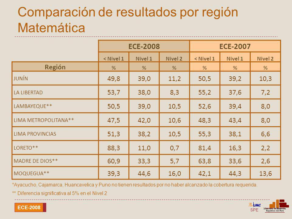 SPE Ministerio de Educación República del Perú ECE-2008 Comparación de resultados por región Matemática ECE-2008ECE-2007 < Nivel 1Nivel 1Nivel 2< Nive
