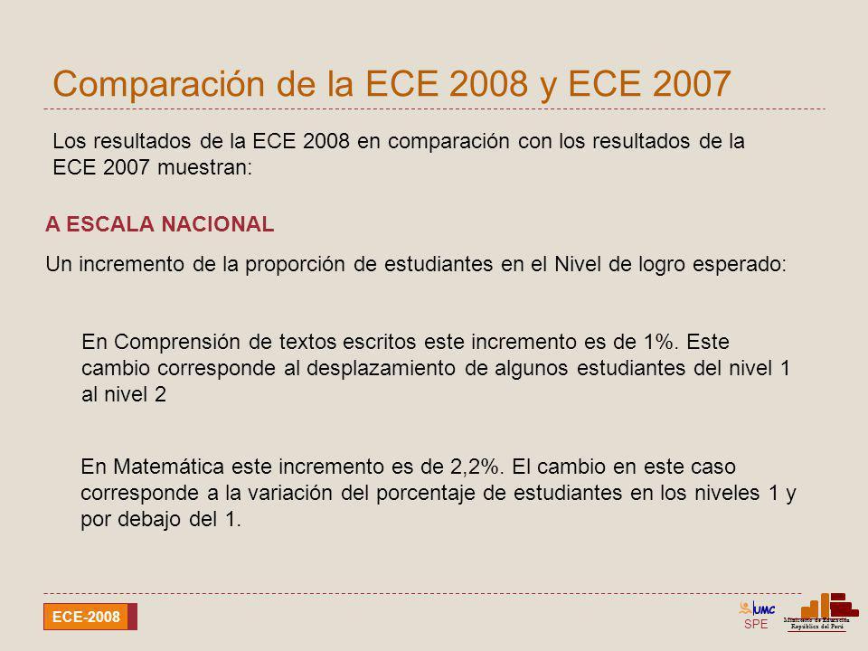 SPE Ministerio de Educación República del Perú ECE-2008 Comparación de la ECE 2008 y ECE 2007 A ESCALA NACIONAL Un incremento de la proporción de estu