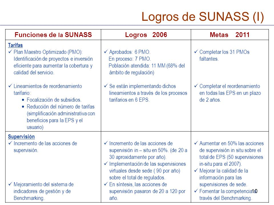 10 Logros de SUNASS (I) Funciones de la SUNASSLogros 2006Metas 2011 Tarifas Plan Maestro Optimizado (PMO): Identificación de proyectos e inversión efi