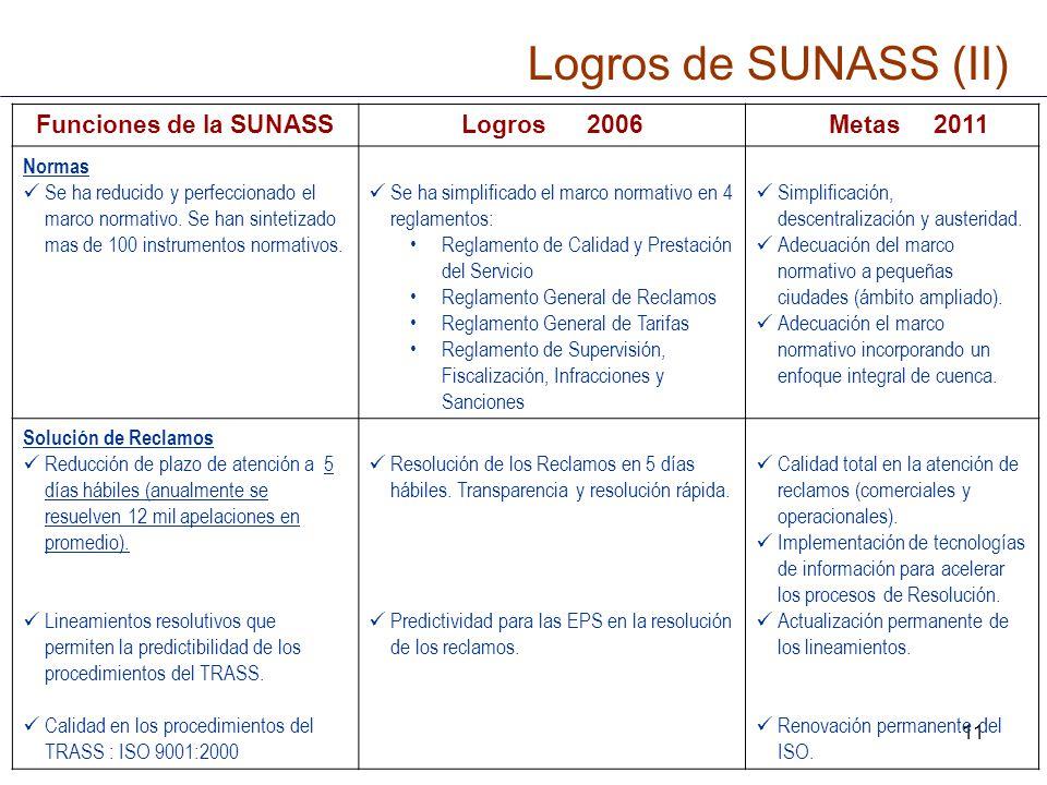 11 Funciones de la SUNASSLogros 2006 Metas 2011 Normas Se ha reducido y perfeccionado el marco normativo. Se han sintetizado mas de 100 instrumentos n