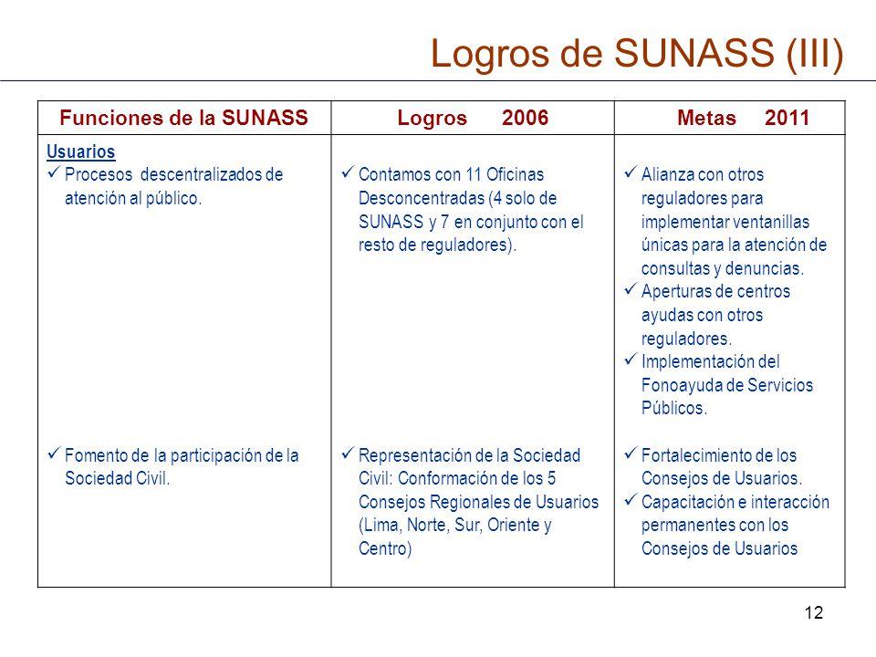 12 Funciones de la SUNASSLogros 2006 Metas 2011 Usuarios Procesos descentralizados de atención al público. Fomento de la participación de la Sociedad