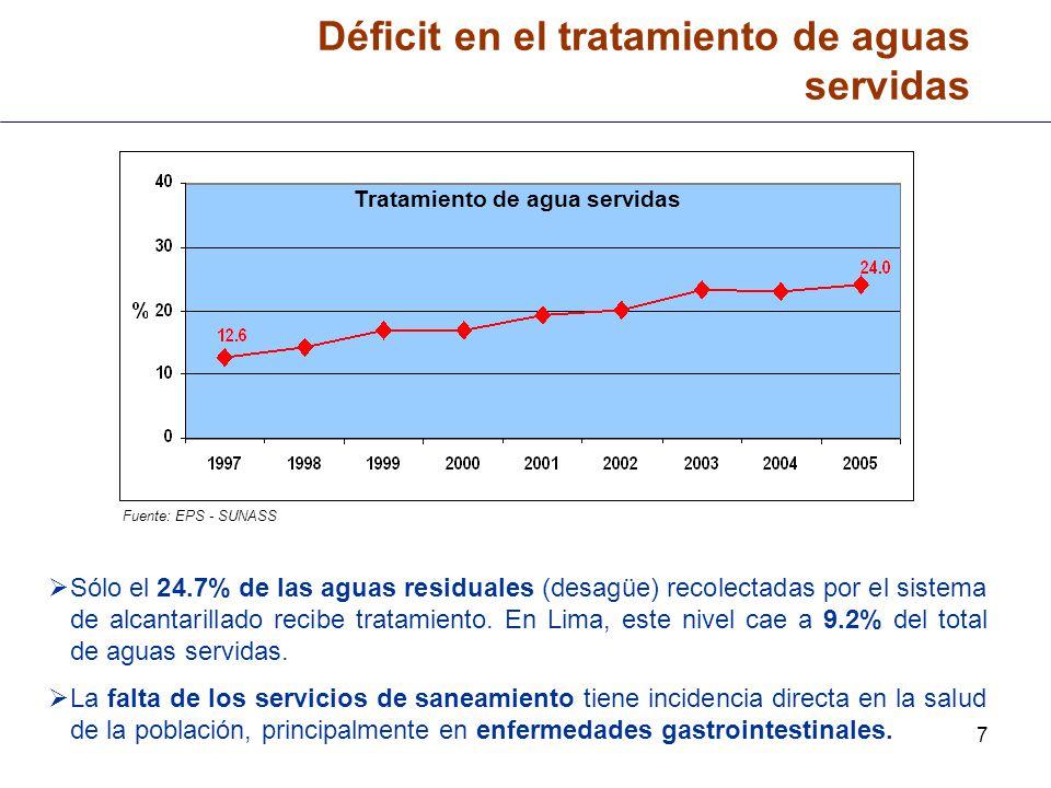 8 Déficit de Inversiones en Saneamiento Fuente: PRONAP (1995 – 1998), SIAF – MEF – EPS (1999 – 2004) (1) Nota: Miles de Dólares corrientes de cada año Durante el último quinquenio, el nivel de inversiones a nivel nacional ascendió a US$ 493 millones, representando tan sólo un tercio de lo invertido en el período 1995 – 1999, en el que se registró US$ 1,494 millones de inversión.