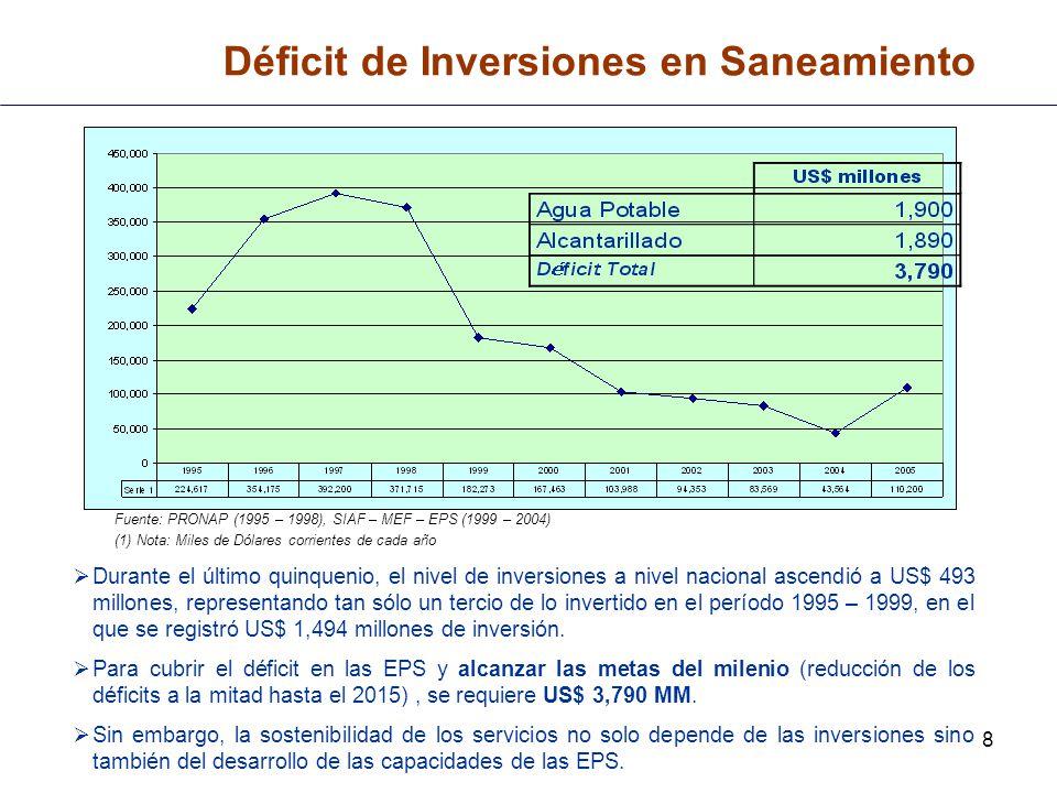 8 Déficit de Inversiones en Saneamiento Fuente: PRONAP (1995 – 1998), SIAF – MEF – EPS (1999 – 2004) (1) Nota: Miles de Dólares corrientes de cada año