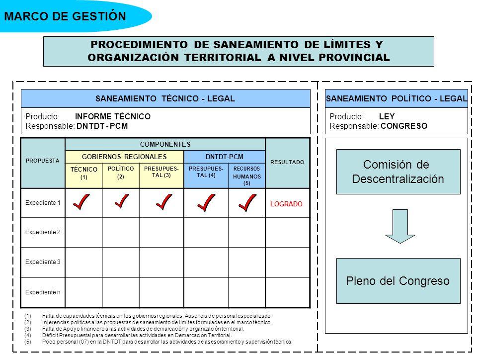 PROCEDIMIENTO DE SANEAMIENTO DE LÍMITES Y ORGANIZACIÓN TERRITORIAL A NIVEL PROVINCIAL SANEAMIENTO TÉCNICO - LEGALSANEAMIENTO POLÍTICO - LEGAL MARCO DE GESTIÓN Producto: INFORME TÉCNICO Responsable: DNTDT - PCM Producto: LEY Responsable: CONGRESO PROPUESTA COMPONENTES RESULTADO GOBIERNOS REGIONALESDNTDT-PCM TÉCNICO (1) POLÍTICO (2) PRESUPUES- TAL (3) PRESUPUES- TAL (4) RECURSOS HUMANOS (5) Expediente 1 LOGRADO Expediente 2 Expediente 3 Expediente n Comisión de Descentralización Pleno del Congreso (1)Falta de capacidades técnicas en los gobiernos regionales.